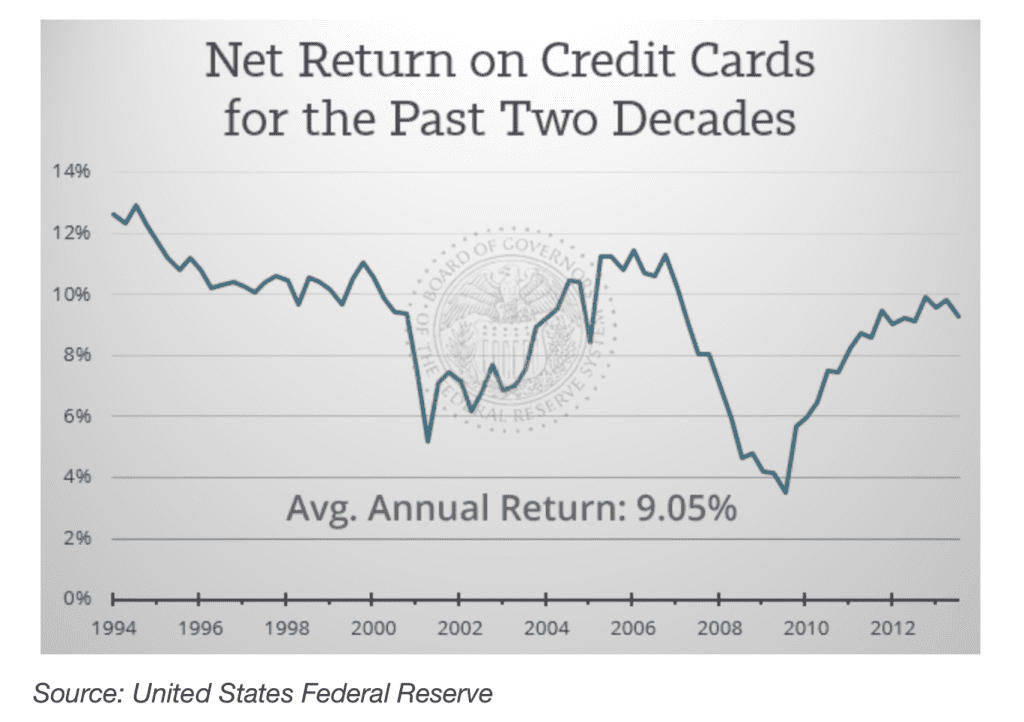 Chart showing USA credit card company returns 1994 to 2013