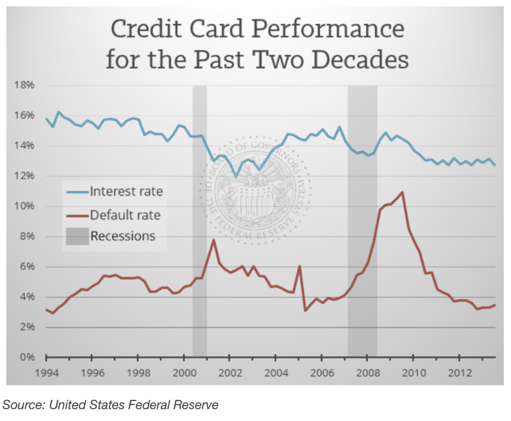 USA credit card performance graph showing performance over two recessions