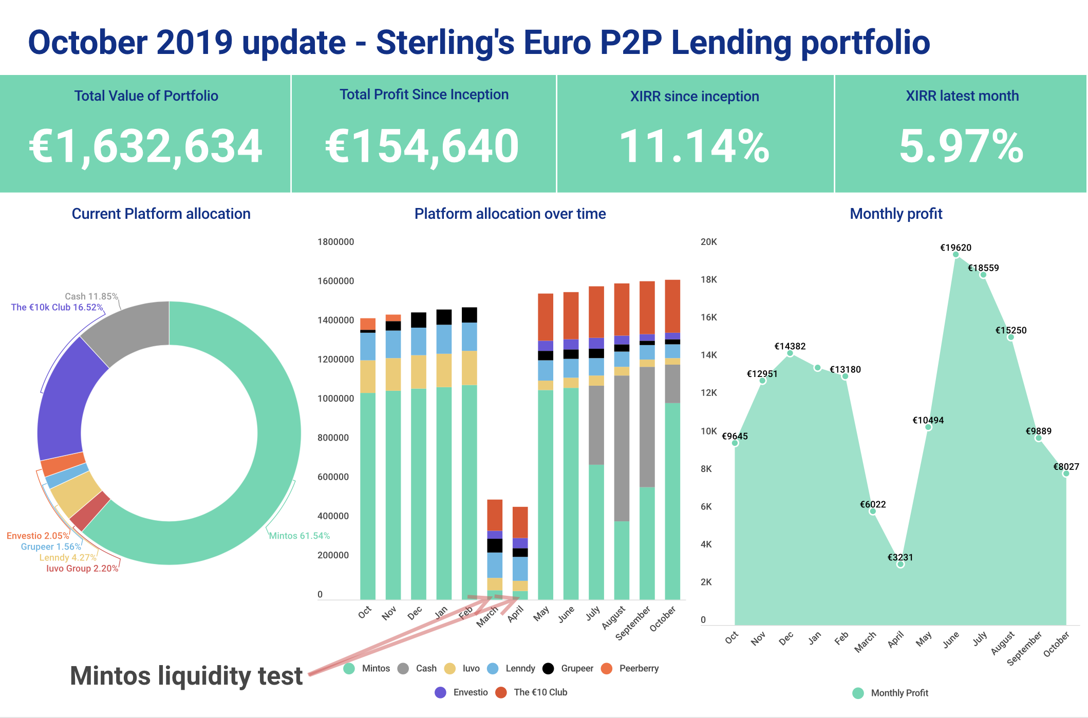 Investment overview for Sterlings portfolio showing returns as graphs