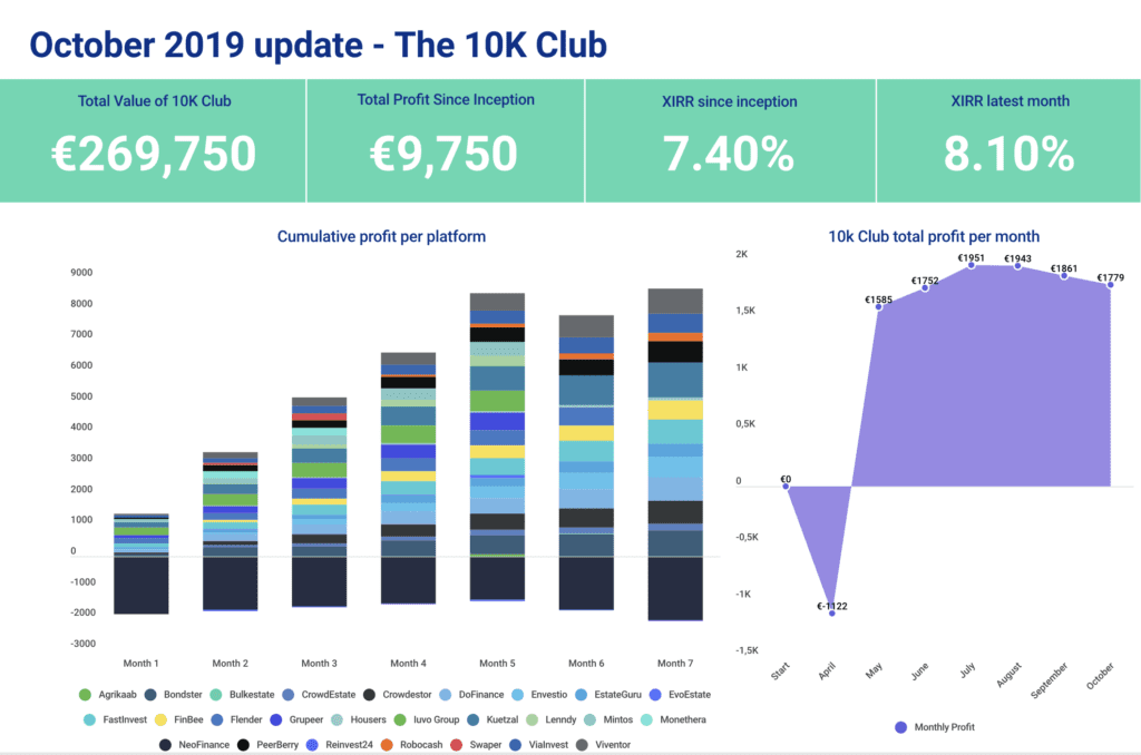 P2P Millionaire The €10K Club dashboard showing profit for the portfolio